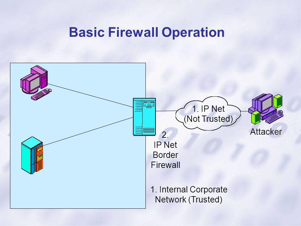 Basic Firewall Operation 1. IP Net (Not Trusted) Attacker 1. Internal Corporate Network (Trusted) 2. IP Net Border Firewall