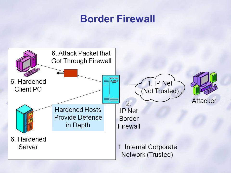 Border Firewall 1. IP Net (Not Trusted) Attacker 6. Hardened Client PC 6. Hardened Server 1. Internal Corporate Network (Trusted) 2. IP Net Border Fir