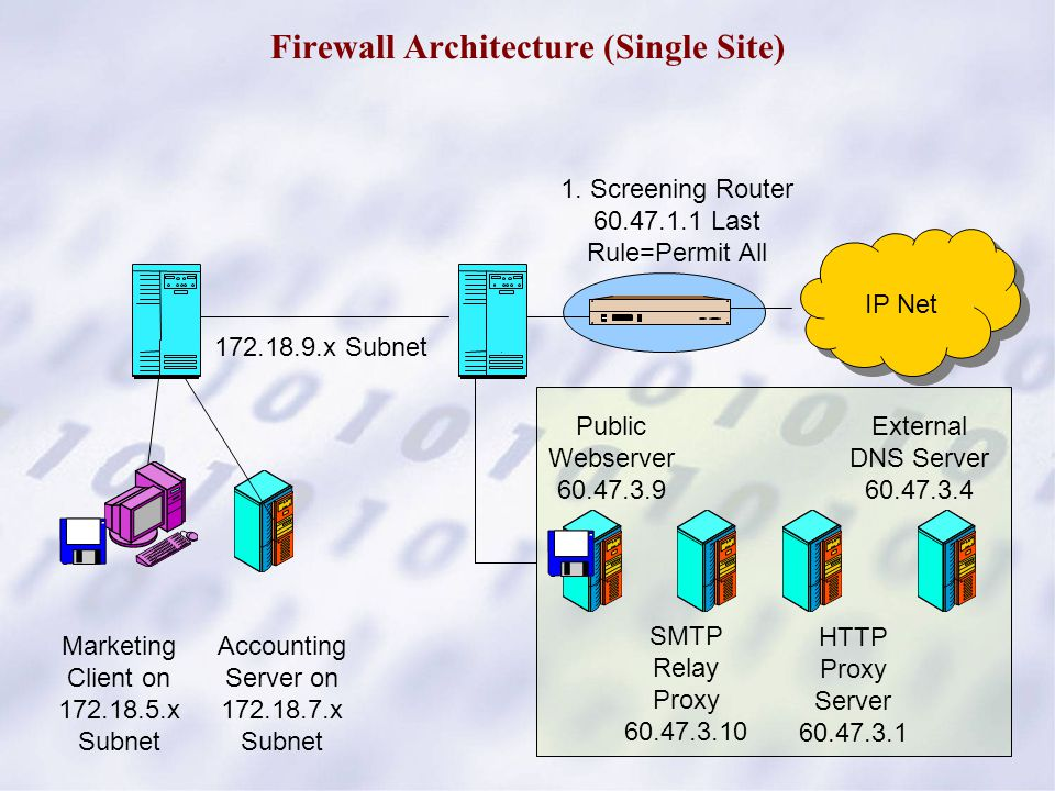 Firewall Architecture (Single Site) IP Net 1. Screening Router 60.47.1.1 Last Rule=Permit All 172.18.9.x Subnet Marketing Client on 172.18.5.x Subnet
