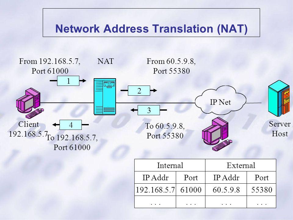 Network Address Translation (NAT) Server Host Client 192.168.5.7 NAT 1 IP Net 2 From 192.168.5.7, Port 61000 From 60.5.9.8, Port 55380 IP Addr 192.168