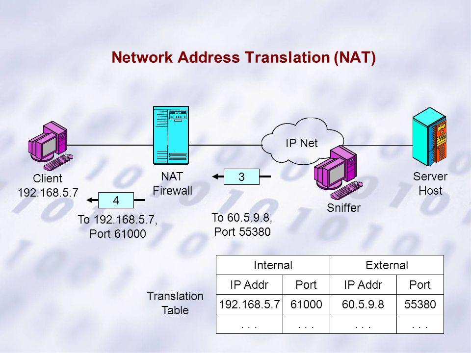 Network Address Translation (NAT) Server Host Client 192.168.5.7 NAT Firewall 3 IP Net 4 Sniffer To 60.5.9.8, Port 55380 To 192.168.5.7, Port 61000 IP