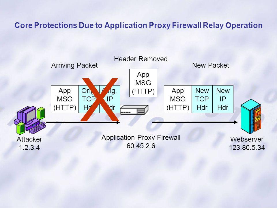 App MSG (HTTP) Orig. TCP Hdr Orig. IP Hdr App MSG (HTTP) New TCP Hdr New IP Hdr App MSG (HTTP) Attacker 1.2.3.4 Webserver 123.80.5.34 Application Prox