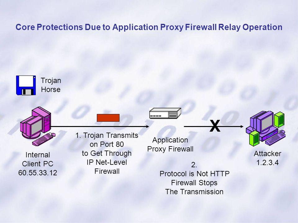 Internal Client PC 60.55.33.12 Attacker 1.2.3.4 Trojan Horse 1. Trojan Transmits on Port 80 to Get Through IP Net-Level Firewall 2. Protocol is Not HT