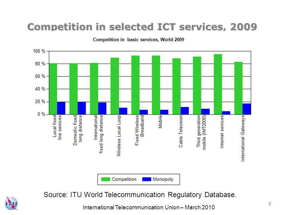 International Telecommunication Union – March 2010 16 Conclusions Conclusions 1) Regulatory reform enables technological change & must be able to adapt to accommodate it 2) The financial crisis has made business conditions more challenging, but ICT sector has proved resilient.