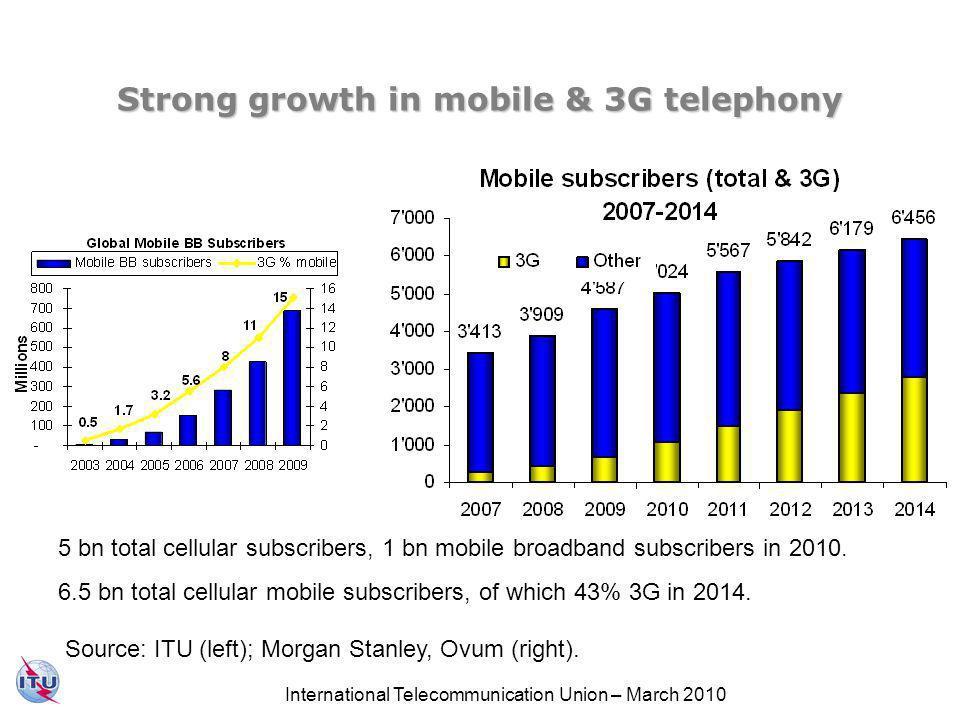 Mobile broadband overtook fixed broadband in 2008 & growing fast Source: ITU World Telecommunication/ICT Indicators Database.