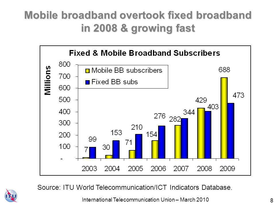 Mobile broadband overtook fixed broadband in 2008 & growing fast Source: ITU World Telecommunication/ICT Indicators Database.