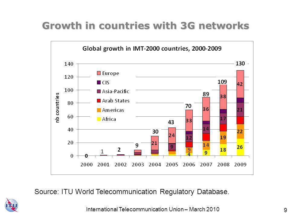 Network convergence driving regulatory reform Network convergence enables convergence of services.