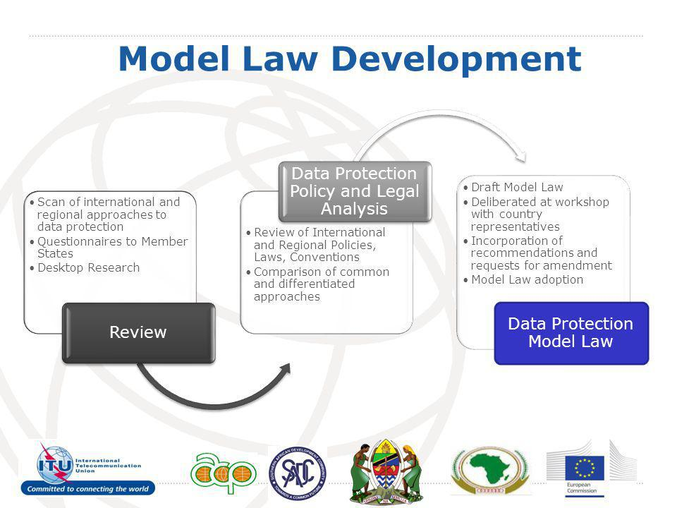 Provisions of SADC Model Law  Give effect to principles of data protection  Place limitations on the processing of personal data  Provide for the rights of the data subject  Describe the responsibilities of the Data Controller  Establishment of the Data Protection Authority  Combat violations of privacy likely to arise from the collection, processing, transmission, storage and use of personal dataactivities