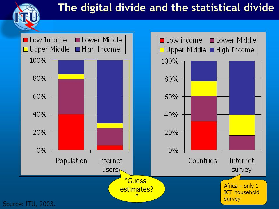 The digital divide and the statistical divide Source: ITU, 2003.