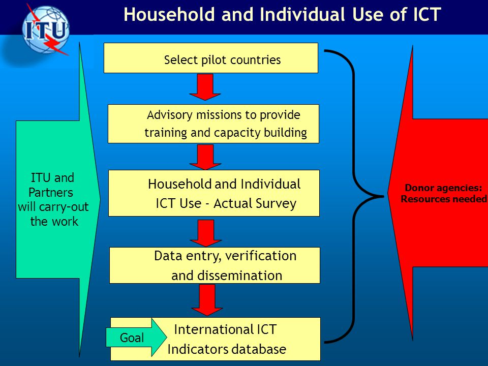 Household and Individual Use of ICT Select pilot countries Advisory missions to provide training and capacity building Household and Individual ICT Use - Actual Survey Data entry, verification and dissemination International ICT Indicators database Goal Donor agencies: Resources needed ITU and Partners will carry-out the work