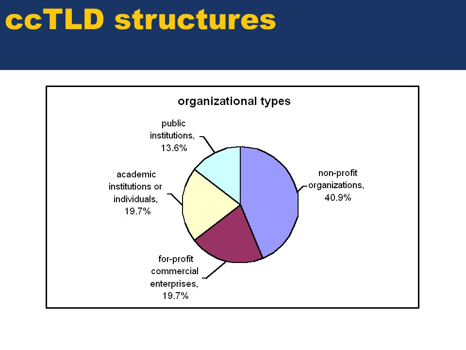 SOME TITLE ccTLD structures