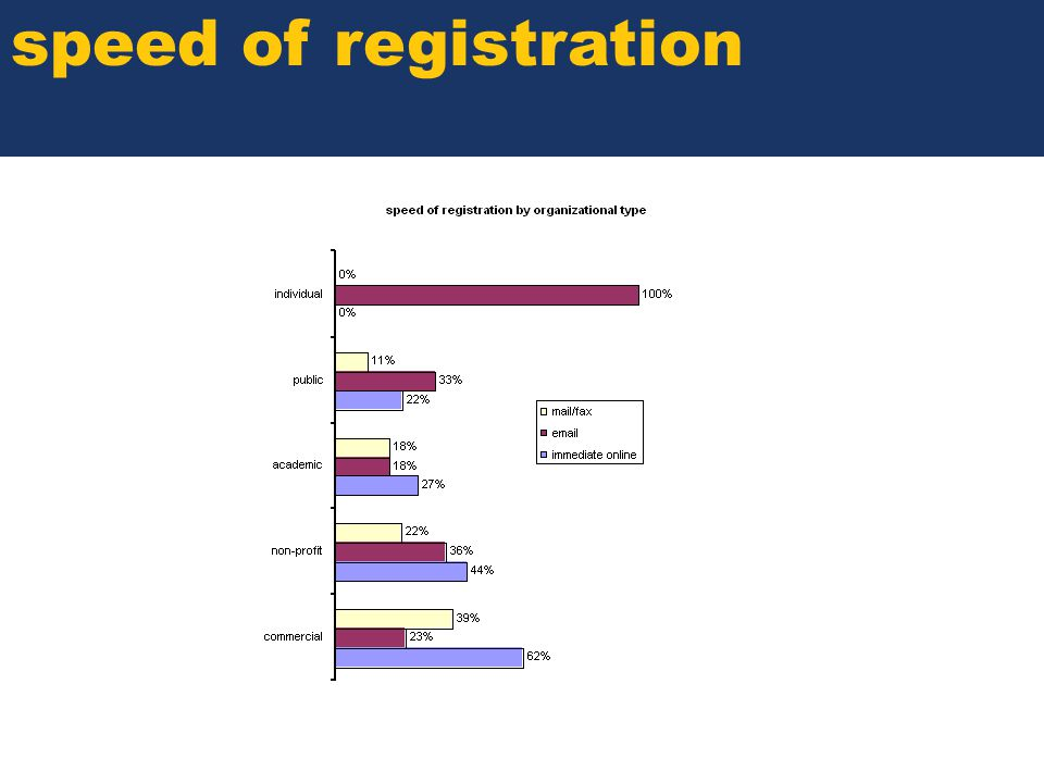SOME TITLE speed of registration