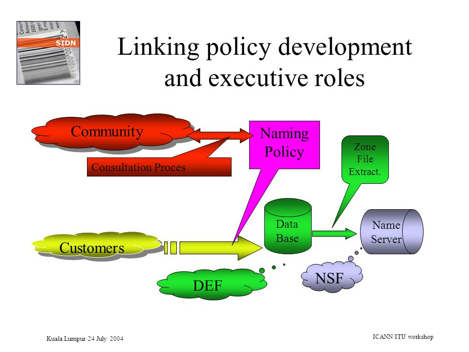Kuala Lumpur 24 July 2004 ICANN/ITU workshop Linking policy development and executive roles Data Base Name Server Community Zone File Extract. Naming