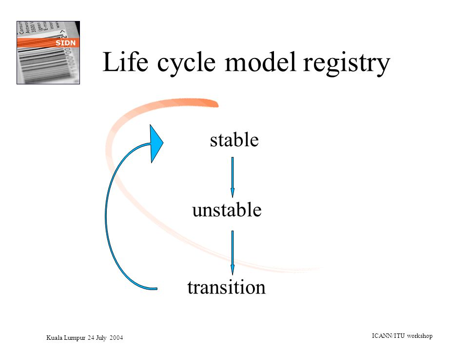 Kuala Lumpur 24 July 2004 ICANN/ITU workshop Life cycle model registry stable unstable transition