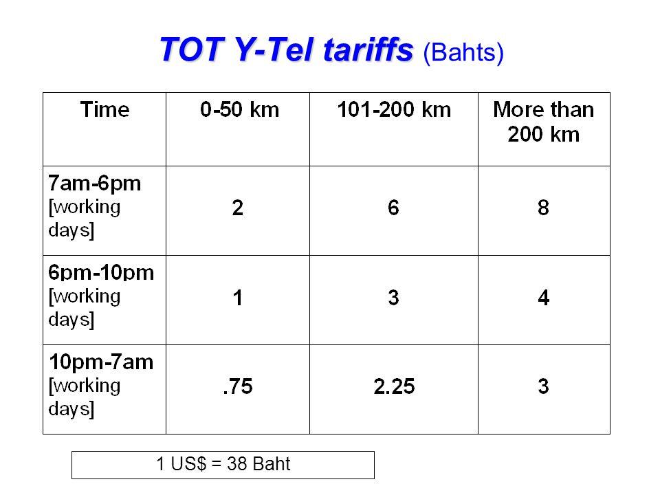 TOT Y-Tel tariffs TOT Y-Tel tariffs (Bahts) 1 US$ = 38 Baht