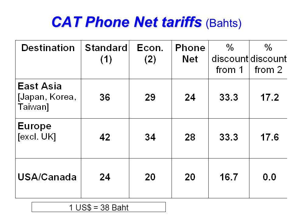 CAT Phone Net tariffs CAT Phone Net tariffs (Bahts) 1 US$ = 38 Baht