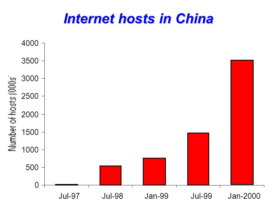 0 500 1000 1500 2000 2500 3000 3500 4000 Jul-97Jul-98Jan-99Jul-99Jan-2000 Internet hosts in China
