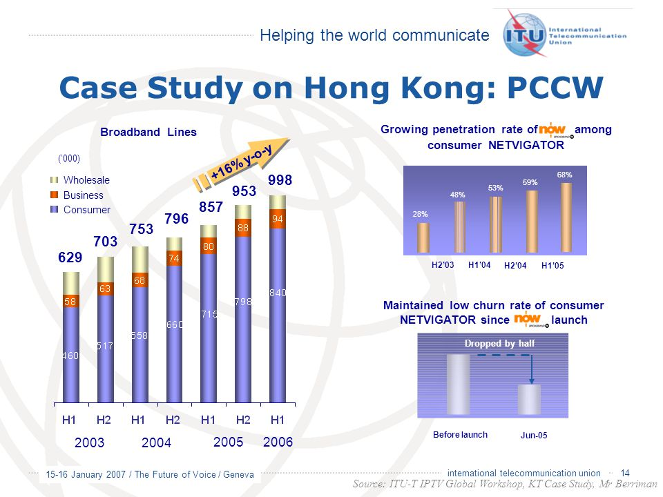 Helping the world communicate 15-16 January 2007 / The Future of Voice / Geneva 14 international telecommunication union Case Study on Hong Kong: PCCW Growing penetration rate of among consumer NETVIGATOR Maintained low churn rate of consumer NETVIGATOR since launch Dropped by half Jun-05 Before launch H2'03 H1'04 H2'04 H1'05 28% 48% 59% 53% 68% Broadband Lines 629 703 753 796 2003 2004 2005 857 Wholesale Business Consumer 953 +16% y-o-y ('000) 998 2006 Source: ITU-T IPTV Global Workshop, KT Case Study, Mr Berriman