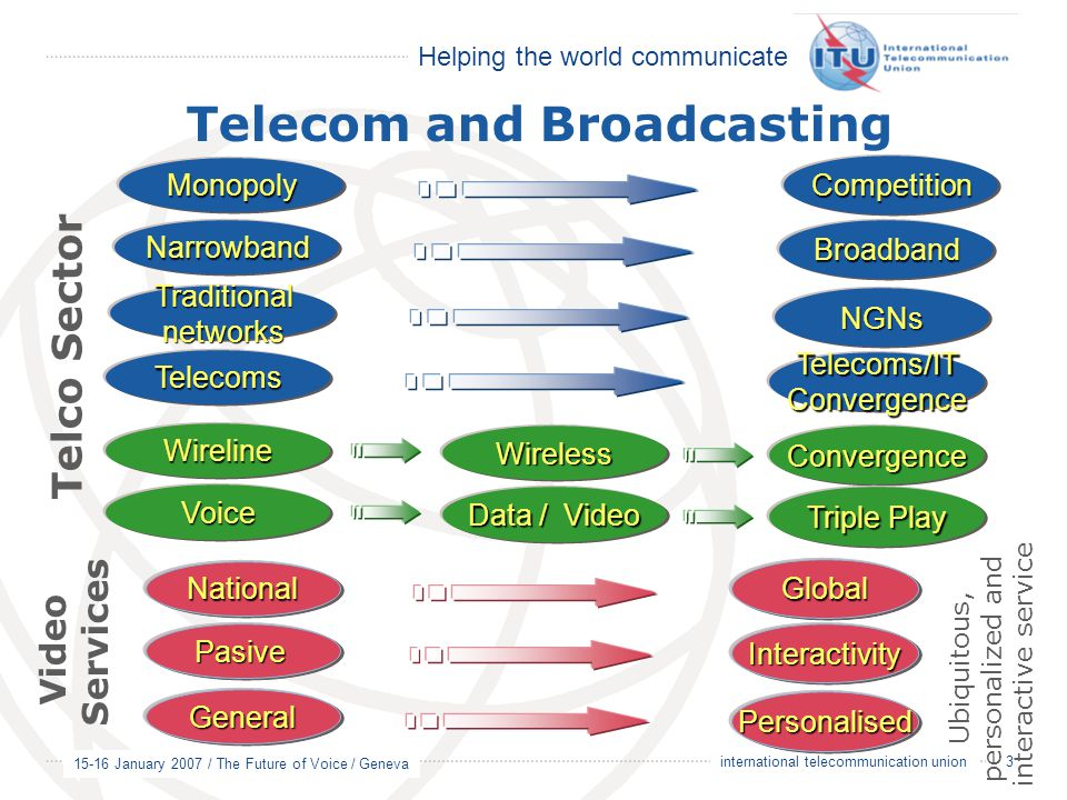 Helping the world communicate 15-16 January 2007 / The Future of Voice / Geneva 3 international telecommunication union Telecom and Broadcasting Monop