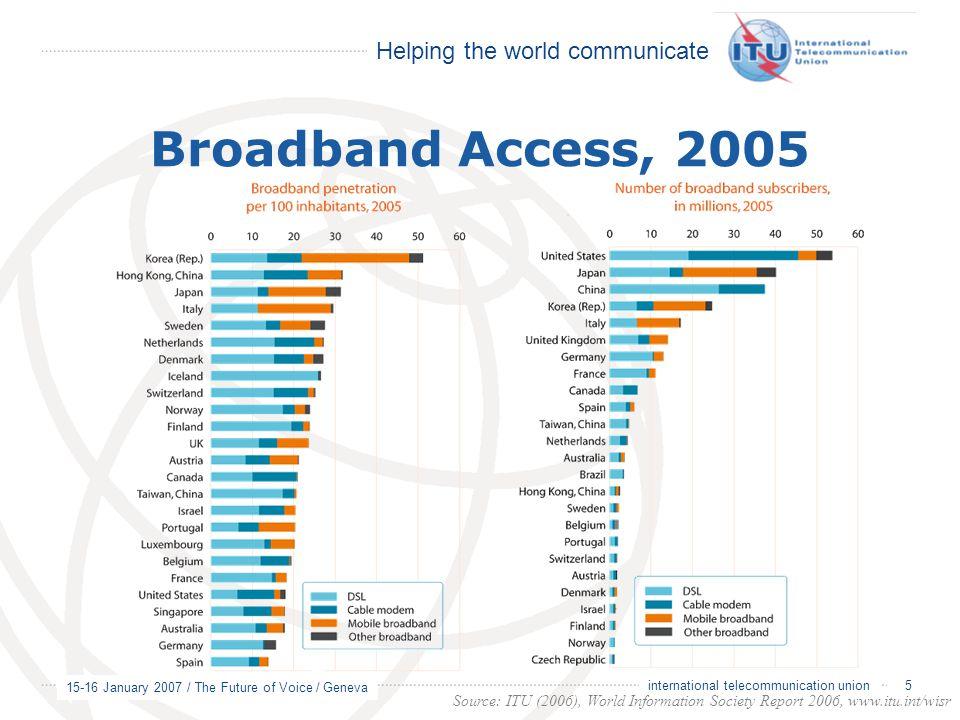 Helping the world communicate 15-16 January 2007 / The Future of Voice / Geneva 5 international telecommunication union Broadband Access, 2005 Source: ITU (2006), World Information Society Report 2006, www.itu.int/wisr