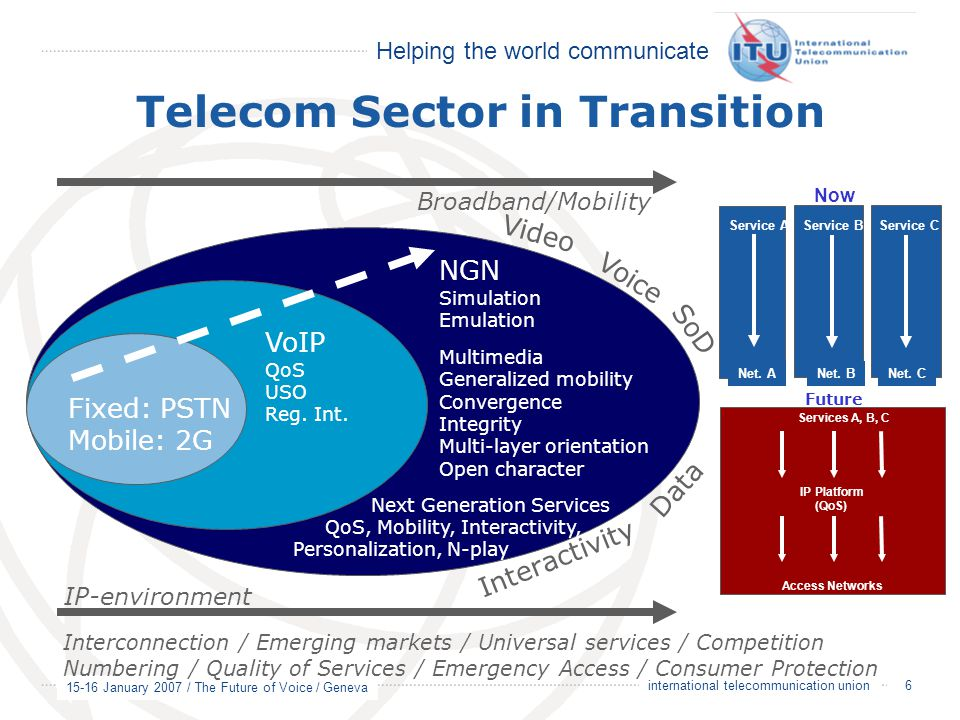 Helping the world communicate 15-16 January 2007 / The Future of Voice / Geneva 6 international telecommunication union Telecom Sector in Transition Fixed: PSTN Mobile: 2G VoIP QoS USO Reg.