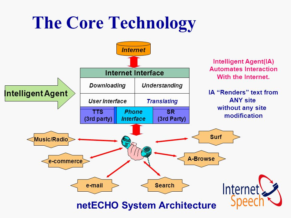 The Core Technology Internet Internet Interface DownloadingUnderstanding User InterfaceTranslating SR (3rd Party) Phone Interface TTS (3rd party) e-commerce e-mailSearch Music/Radio A-Browse Surf Intelligent Agent(IA) Automates Interaction With the Internet.