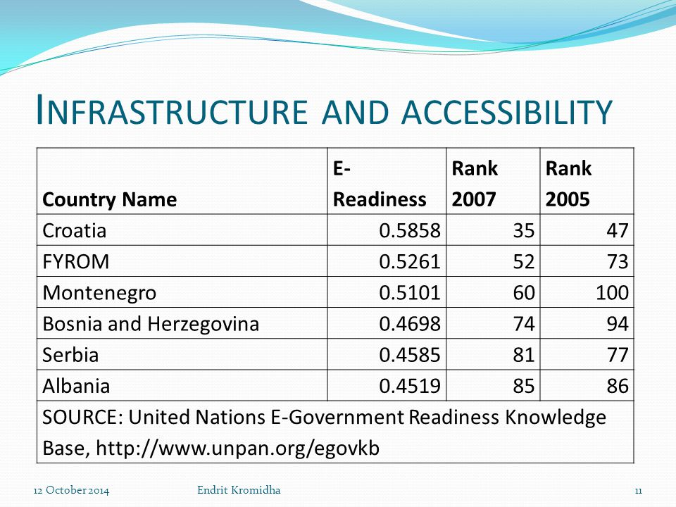 I NFRASTRUCTURE AND ACCESSIBILITY Country Name E- Readiness Rank 2007 Rank 2005 Croatia0.58583547 FYROM0.52615273 Montenegro0.510160100 Bosnia and Her