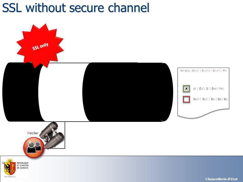 Chancellerie d Etat   Ja | Oui | Si | Gea | Yes Nein | Non | No | Na | No Wahlgang | Scrutin | Scrutinio | Scrutini | Poll Hacker   Ja | Oui | Si | Gea | Yes Nein | Non | No | Na | No Wahlgang | Scrutin | Scrutinio | Scrutini | Poll SSL without secure channel SSL only