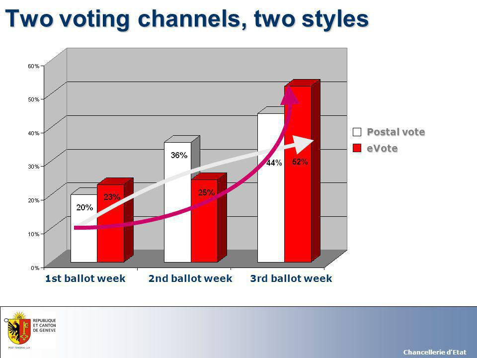 Chancellerie d Etat Postal vote Postal vote eVote eVote 44% 52% 3rd ballot week2nd ballot week1st ballot week Two voting channels, two styles
