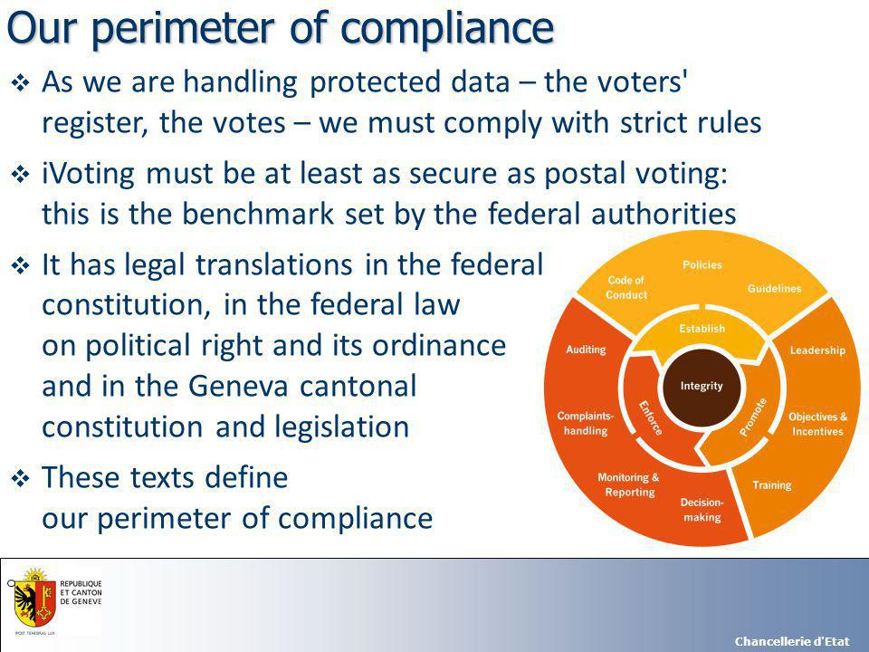 Chancellerie d Etat  The law states technically neutral yet very specific security rules to be implemented:  One citizen, one vote  Impossibility to capture or alter a substantial amount of votes  All ballots must be counted for the final result  No third party must see a vote (protection of the vote secrecy)  Ballots must be encrypted in the voter s PC, for the transmission procedure (anonymity of the votes)  IT application linked to vote process must be split from all other IT apps.