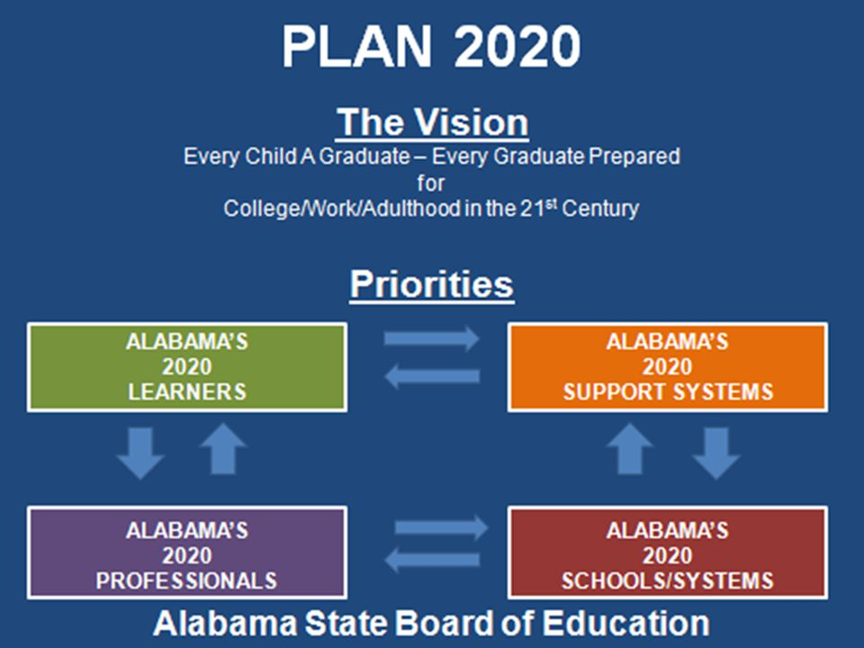 alcareerinfo.org 2020 Support Systems All students will attend school daily and be engaged in rigorous and relevant learning environments.