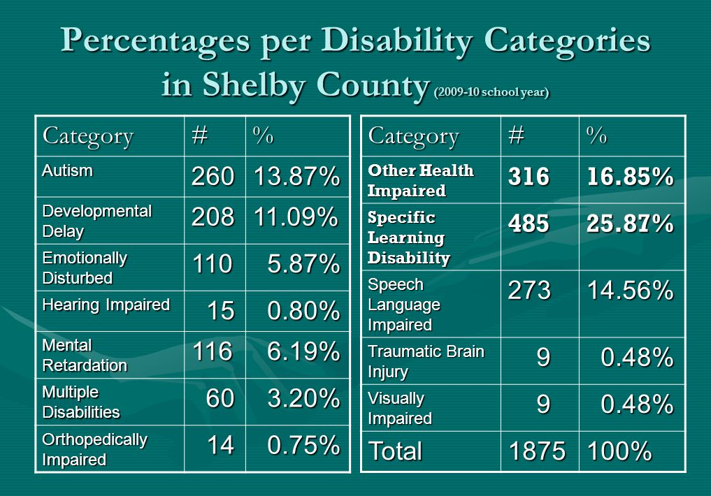 Percentages per Disability Categories in Shelby County (2009-10 school year) Category#% Autism26013.87% Developmental Delay 20811.09% Emotionally Dist