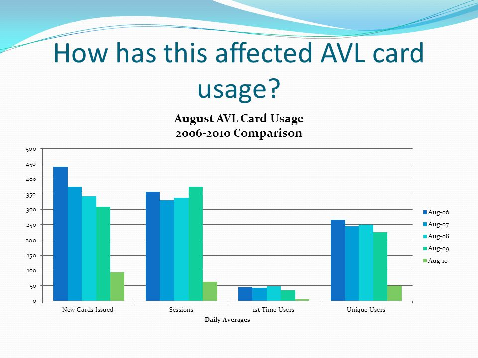 How has this affected AVL card usage