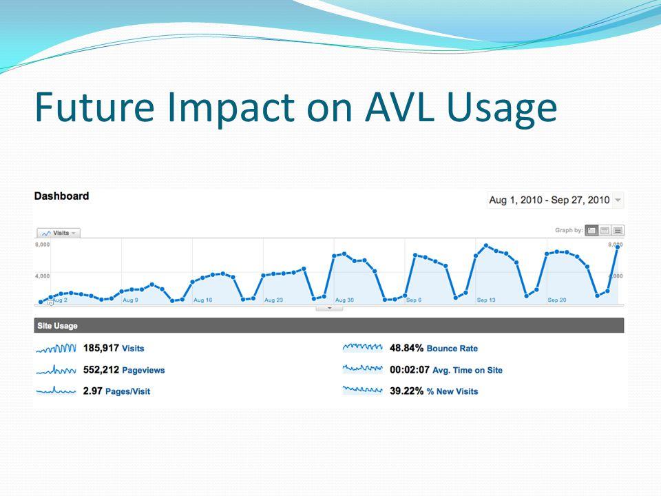 Future Impact on AVL Usage