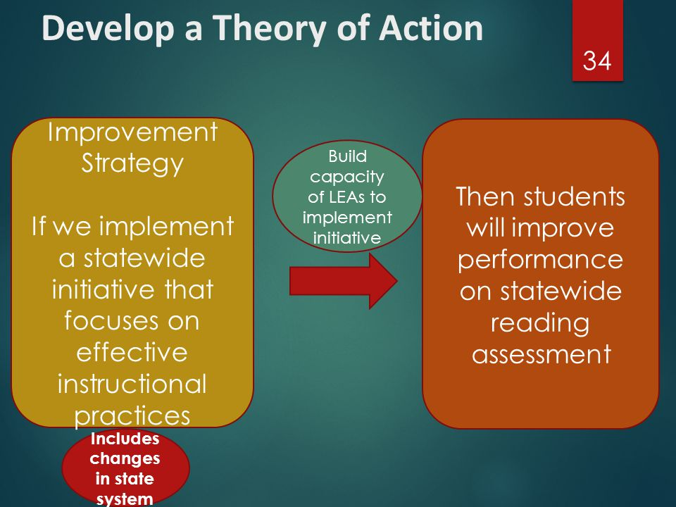 Develop a Theory of Action  A theory of action is at its core, a simple IF, THEN statement.