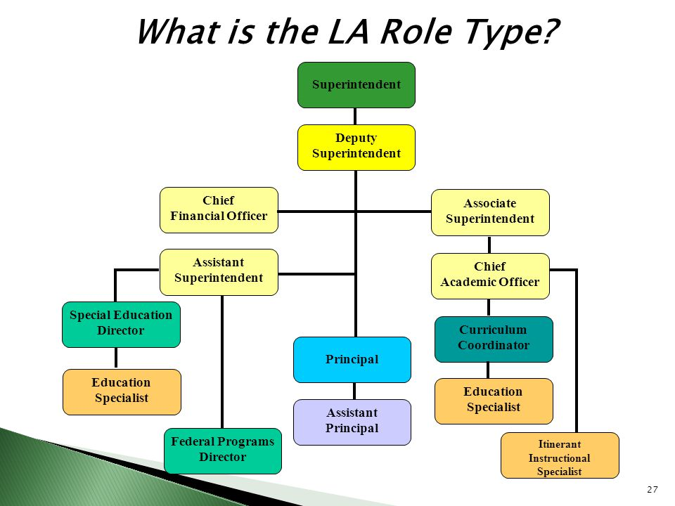 What is the LA Role Type? Federal Programs Director Principal Curriculum Coordinator Education Specialist Superintendent Chief Academic Officer Chief