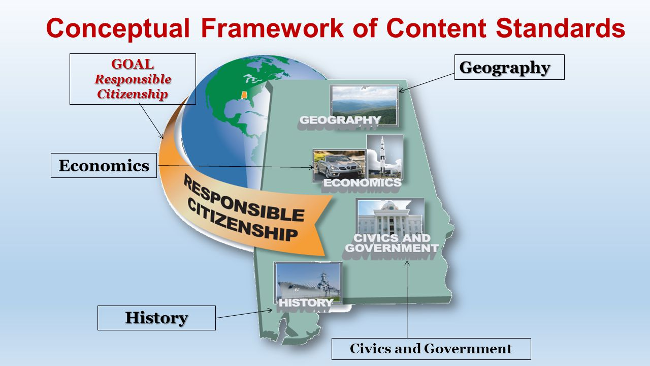 Conceptual Framework of Content Standards GOAL Responsible Citizenship Economics Geography History Civics and Government