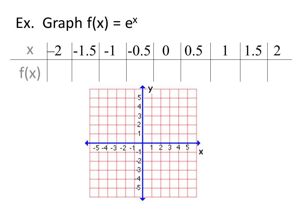 Ex. Graph f(x) = e x x f(x) –2 -1.5 -1 -0.5 0 0.5 1 1.5 2.14.22.37.61 1 1.65 2.72 4.48 7.39