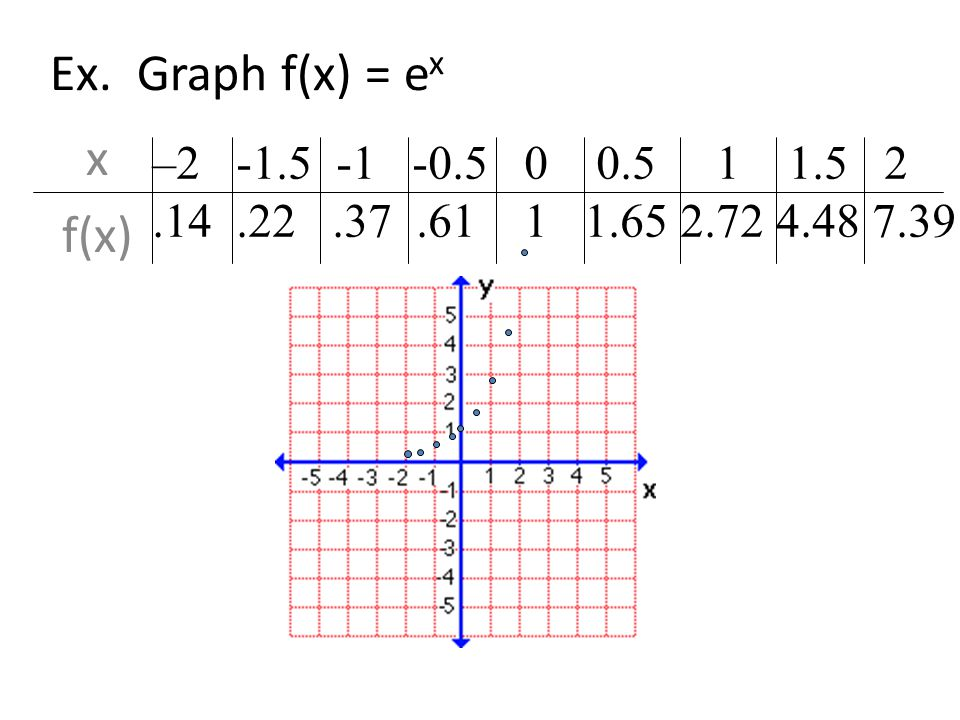 Simplify.a. e 3 e 5 b. 8e 6 2e 2 c.