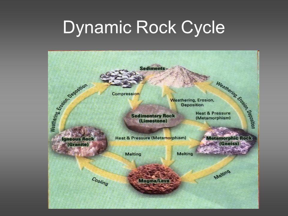 Dynamic Rock Cycle