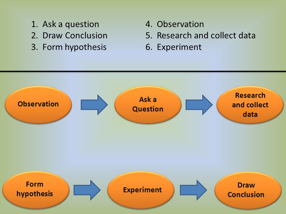 Observation Ask a Question Research and collect data Form hypothesis Experiment Draw Conclusion 1. Ask a question4. Observation 2. Draw Conclusion5. R