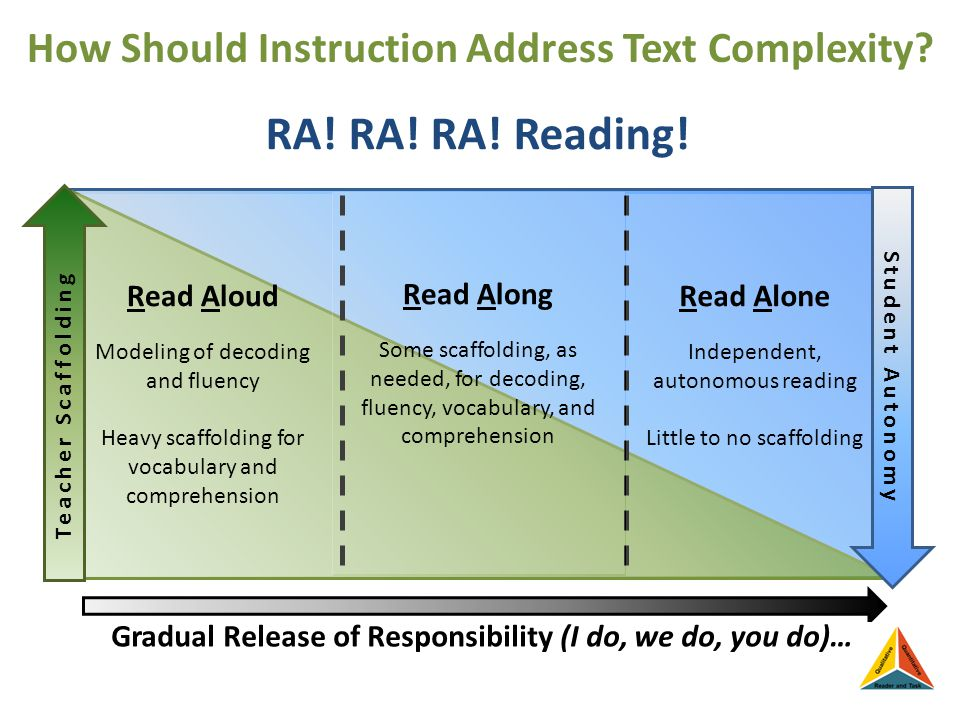 How Should Instruction Address Text Complexity. RA.