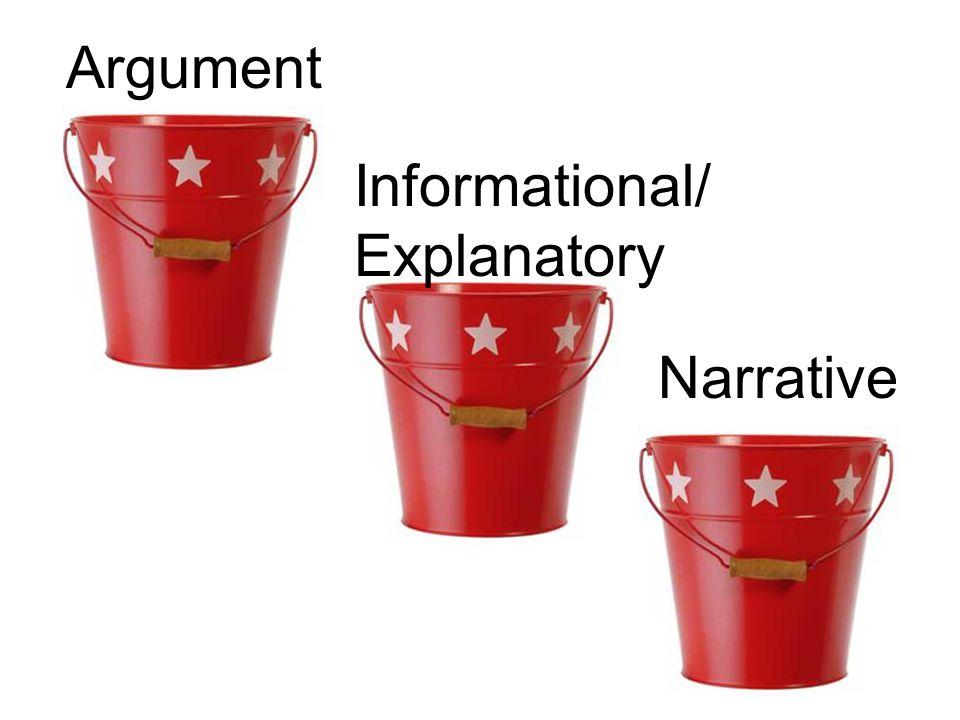 Argument Informational/ Explanatory Narrative