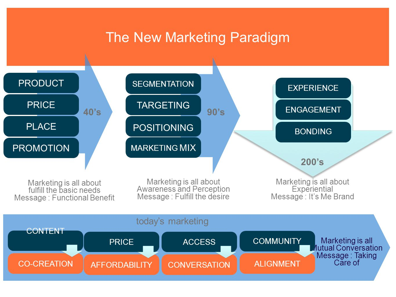 The New Marketing Paradigm SEGMENTATION TARGETING POSITIONING MARKETING MIX 90's Marketing is all about Awareness and Perception Message : Fulfill the desire EXPERIENCE ENGAGEMENT BONDING 200's Marketing is all about Experiential Message : It's Me Brand today's marketing CONVERSATION ACCESS CONTENT ALIGNMENT Marketing is all Mutual Conversation Message : Taking Care of COMMUNITY CO-CREATION AFFORDABILITY PRICE PRODUCT PRICE Marketing is all about fulfill the basic needs Message : Functional Benefit 40's PLACE PROMOTION