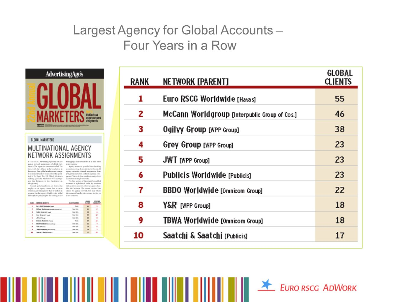Largest Agency for Global Accounts – Four Years in a Row