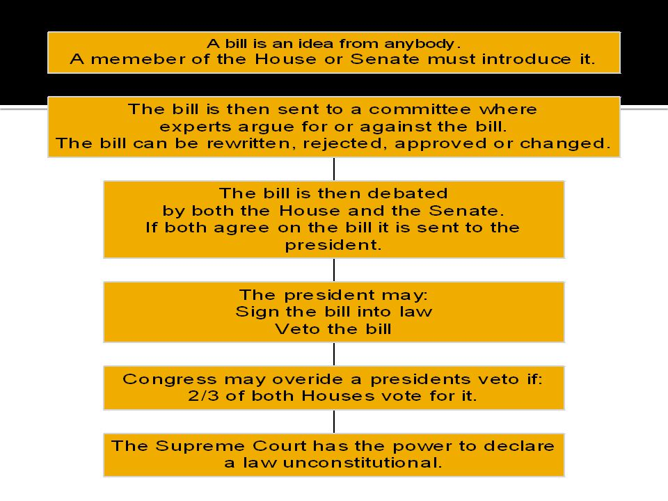  Article II outlines very little of what powers are granted to the president.