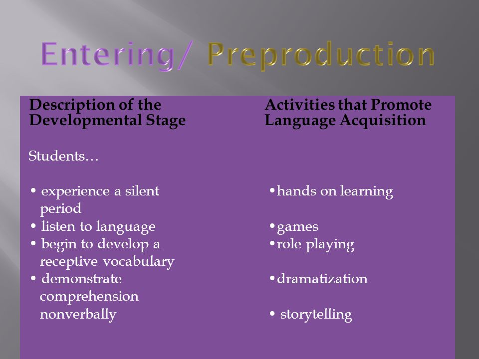 Description of theActivities that Promote Developmental Stage Language Acquisition Students… experience a silent hands on learning period listen to la