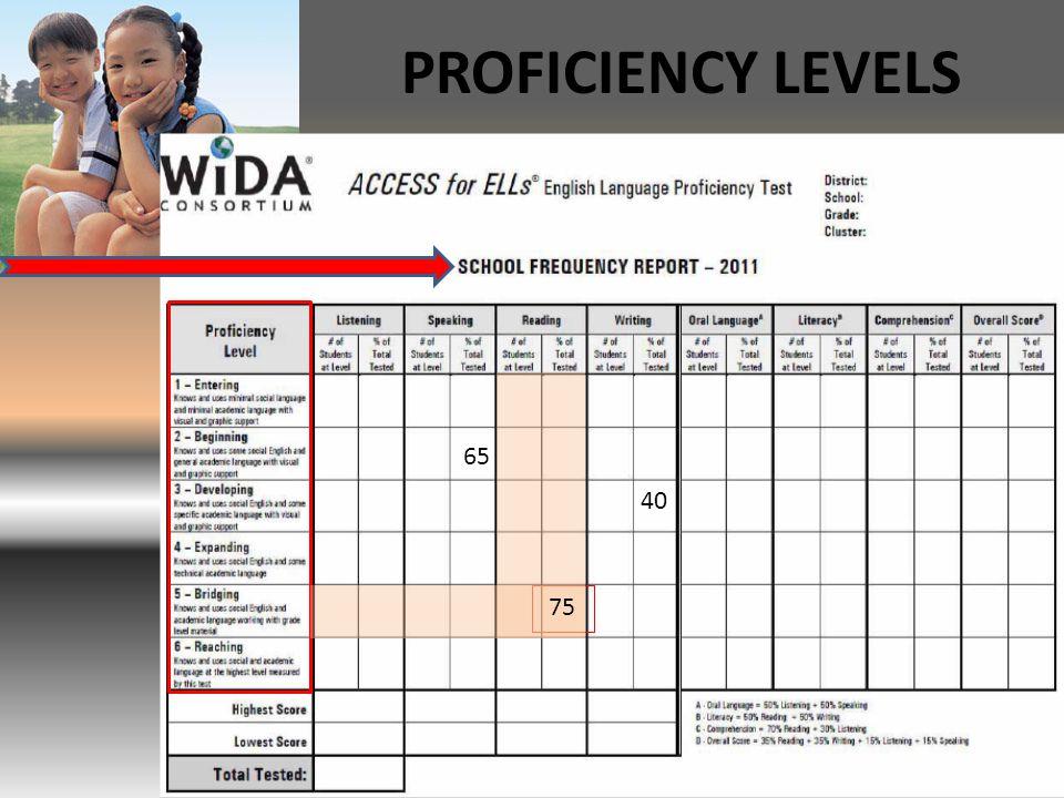 PROFICIENCY LEVELS 75 40 65