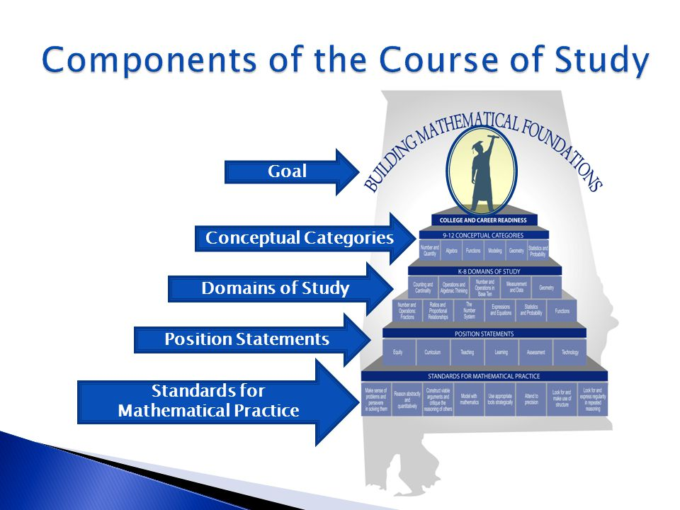 The Standards for [Student] Mathematical Practice SMP1: Explain and make conjectures… SMP2: Make sense of… SMP3: Understand and use… SMP4: Apply and interpret… SMP5: Consider and detect… SMP6: Communicate precisely to others… SMP7: Discern and recognize… SMP8: Note and pay attention to…
