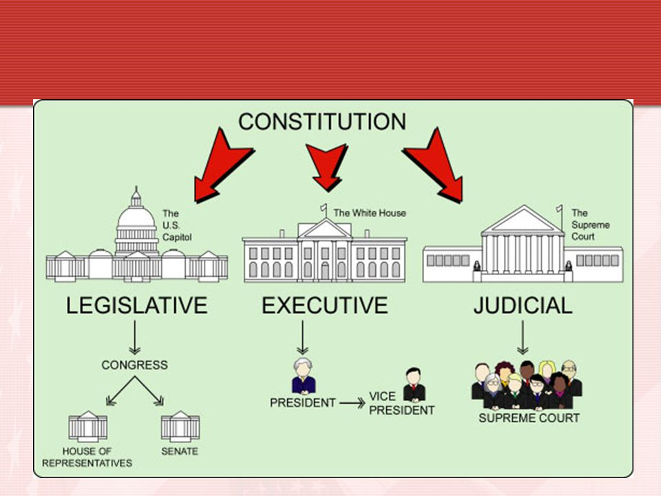 15. The Constitution calls for a three- branch government creating a separation of what.